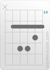 Guitar Chord   G m
